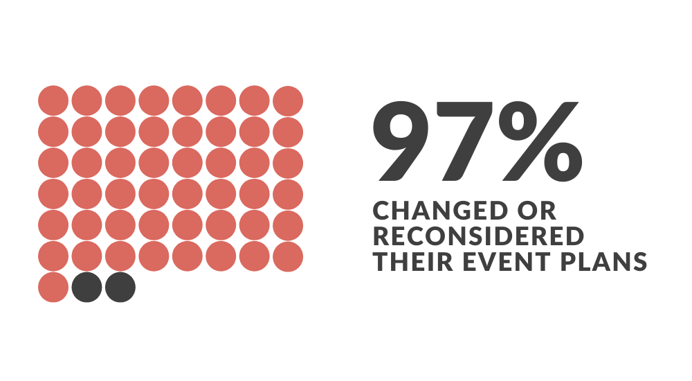 infographic 97% of nonprofit professionals reconsidered their event plans because of the coronavirus