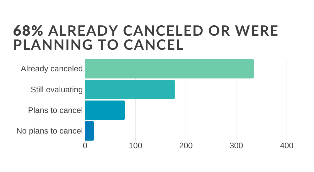 infographic 68% of nonprofit professional already canceled or were planning to cancel their event because of the coronavirus
