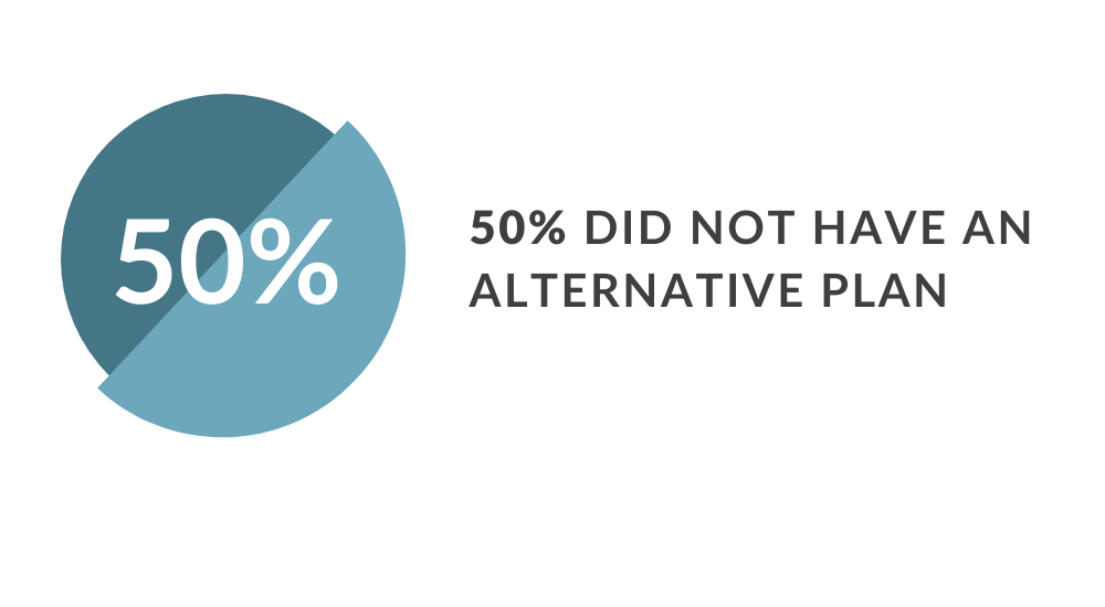 infographic 50% of nonprofit professionals did not have an alternative plan to their in-person event
