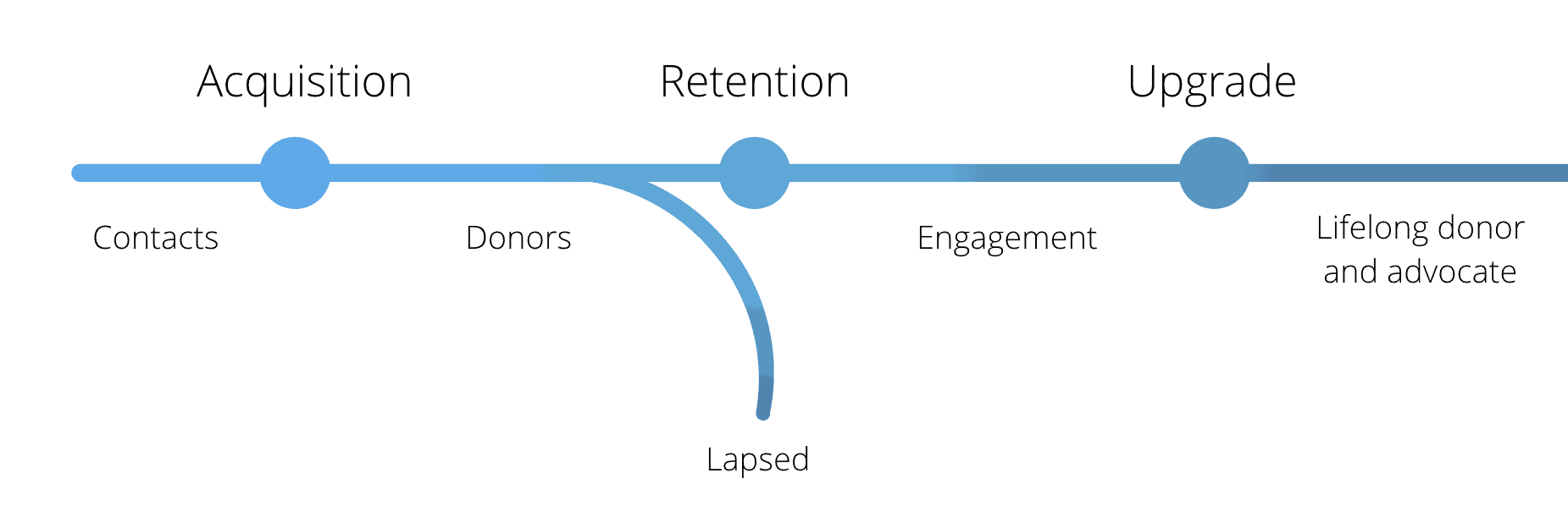 donor lifecycle acquisition retention upgrade