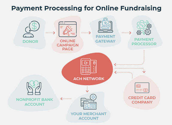 A key part of online fundraising is payment processing, and this is what that process looks like.