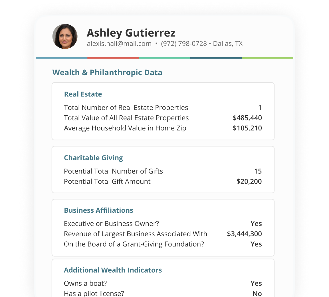 Detailed wealth data on a contact's record