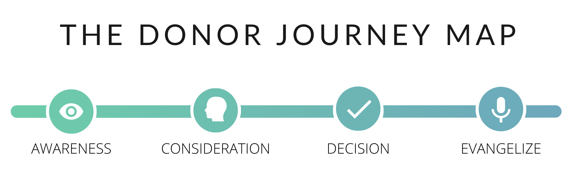 The donor journey map with four stages: awareness, consideration, decision, evangelize