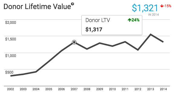 donor-ltv