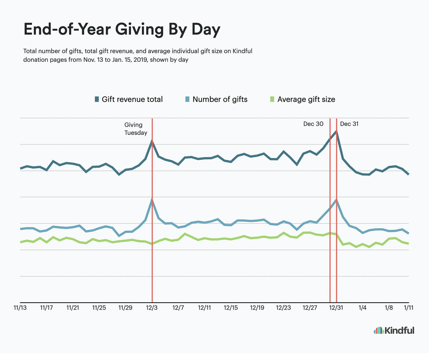Year-end giving statistics showing total online giving by day in 2019 from Thanksgiving through to Dec 31