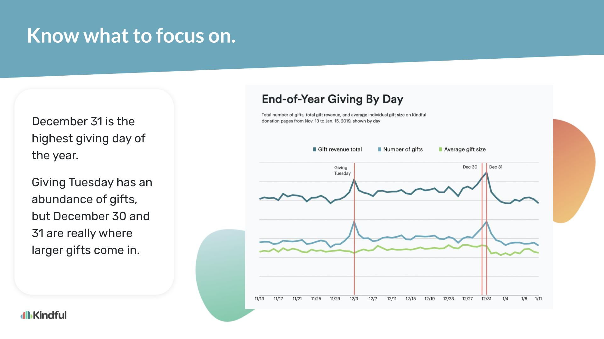 Slide 5: Chart showing peak days on Giving Tuesday, December 30 and 31