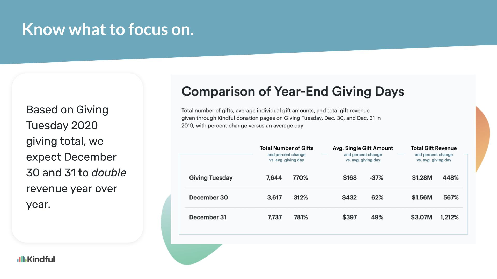 Slide 6: Comparison chart showing December 31 has more than twice the giving potential as Giving Tuesday