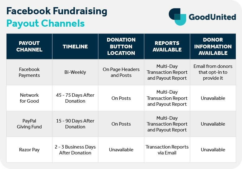 Table comparing four Facebook fundraising payout channels: Facebook Payments, Network for Good, PayPal Giving Fund, and Razor Pay.