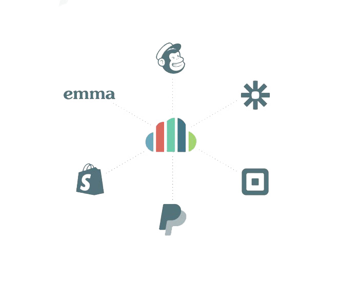 kindful logo connecting to mailchimp, zapier, square, paypal, shopify, and emma logos