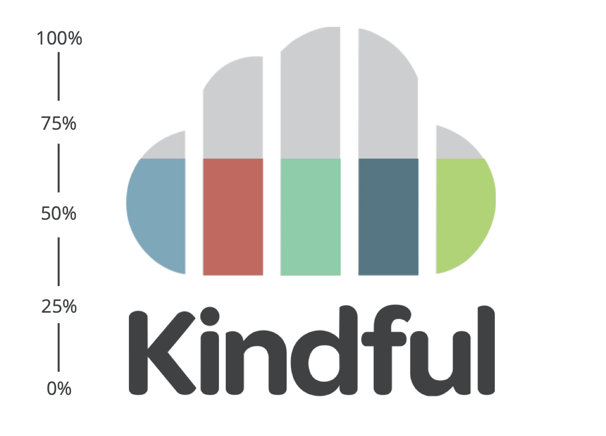 Kindful logo filled with color up to 65% as demonstration of a branded fundraising thermometer