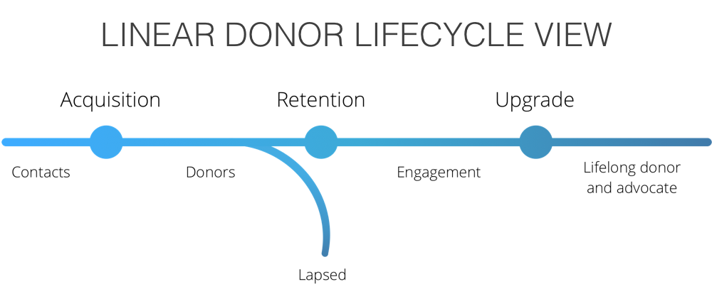 Visual of the donor lifecycle linear map: acquisition, retention, upgrade