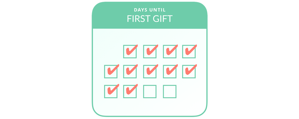 days until first gift calendar