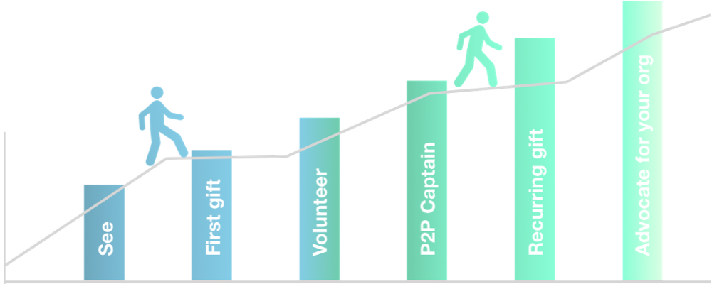 donor upgrade infographic vector person climbing up line on bar graph
