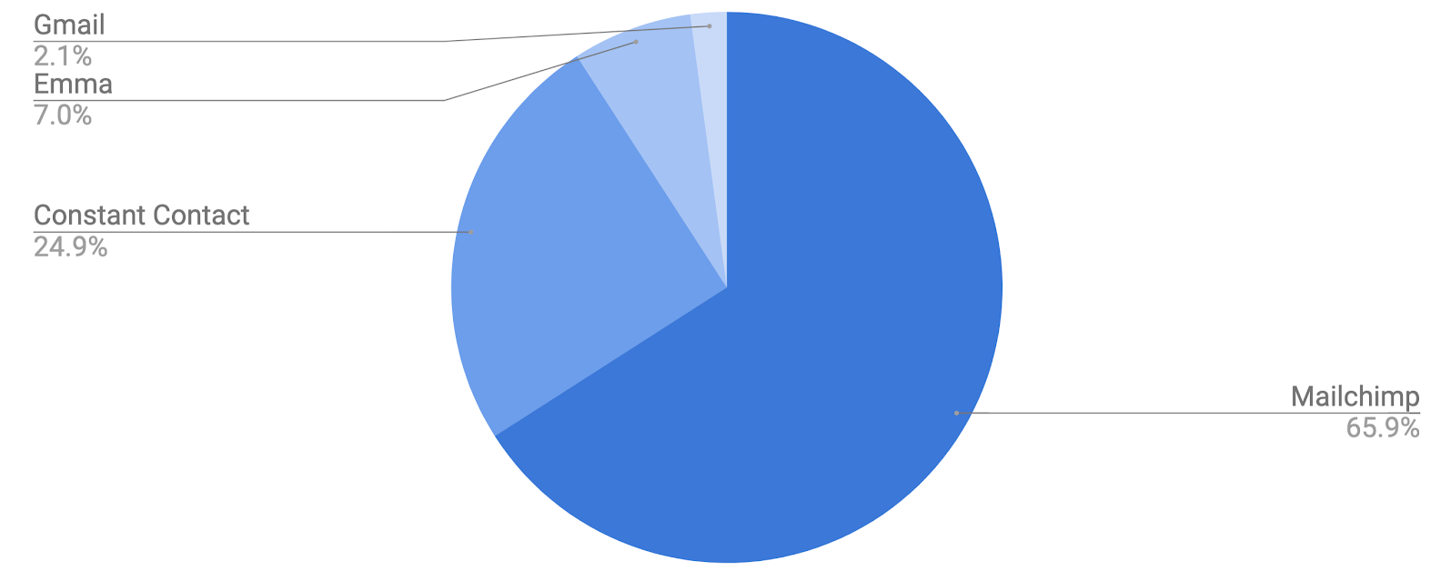 Pie chart showing data for the best and most popular email marketing software for nonprofits including Gmail, Mailchimp, Constant Contact, and Emma