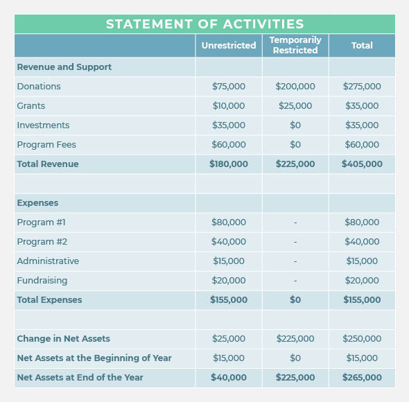 One key report for nonprofit accounting is your statement of activities, showing the expenses and revenues for your organization.
