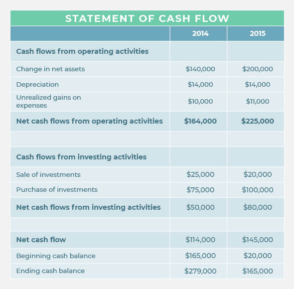 The statement of cash flow is a nonprofit accounting document that shows how cash moves in and out of the organization.