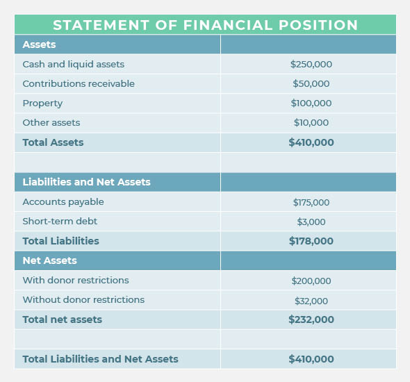 Your statement of financial position is the nonprofit accounting document that indicates the organization's overall financial health.