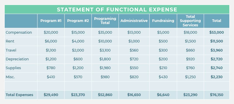 Your statement of functional expense is the nonprofit accounting report that helps when you file your Form 990.