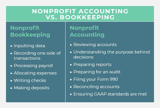 Nonprofit accounting and bookkeeping are often lumped together but differ greatly in many different ways.