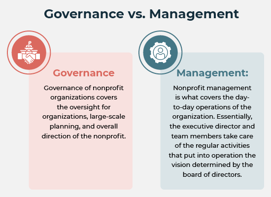 Your nonprofit's board of directors is in charge of governance, which differs from management in several ways.