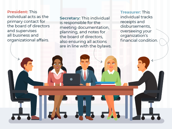 Your board of directors leadership generally consists of a president, secretary, and treasurer.