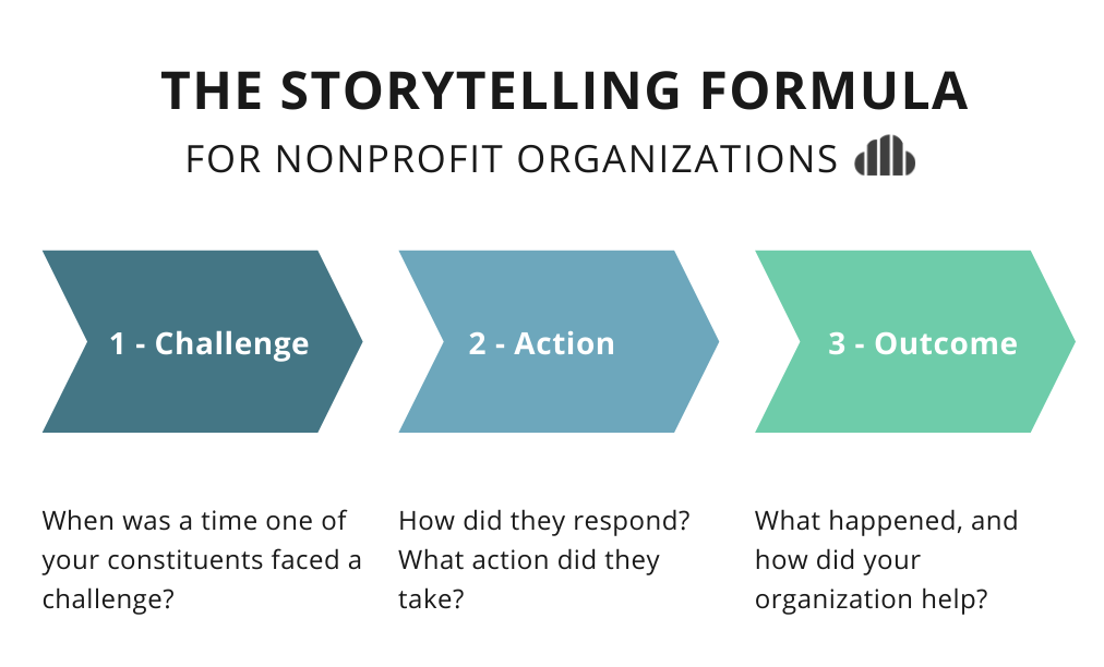chart of the storytelling formula for nonprofits