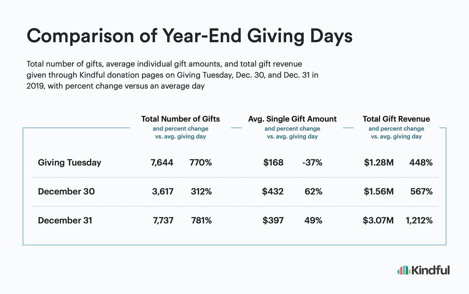 Chart with data that shows biggest giving days compared to Giving Tuesday